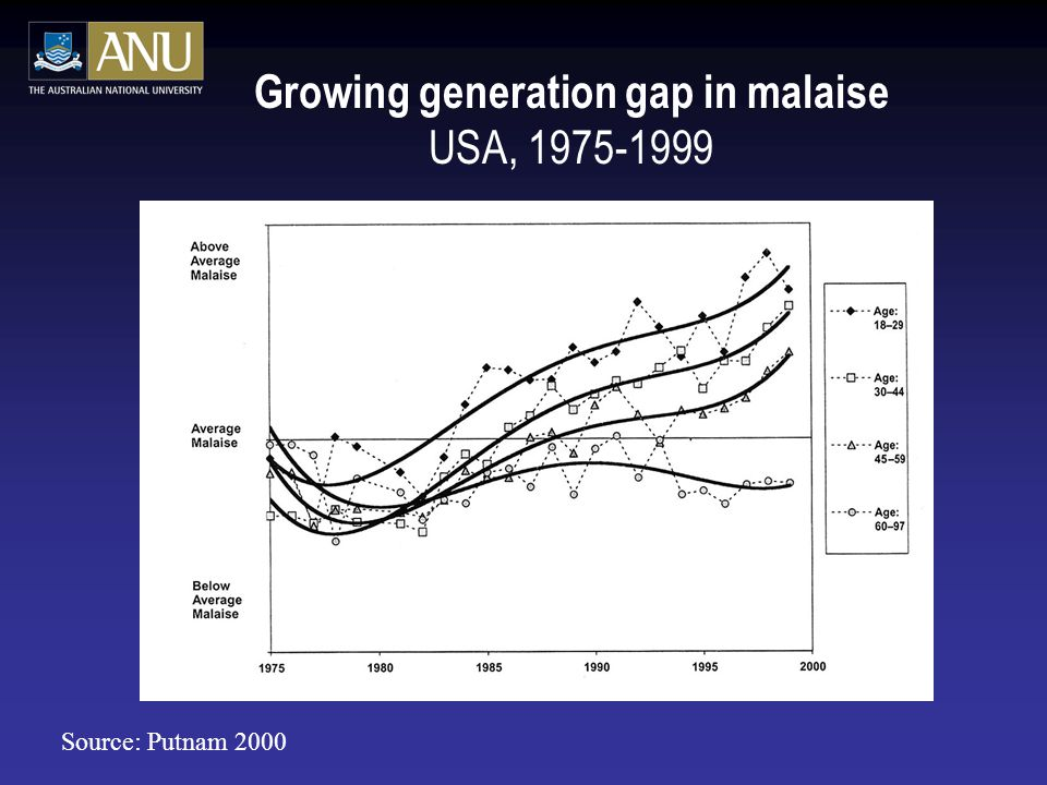Growing generation gap in malaise USA, 1975-1999 Source: Putnam 2000
