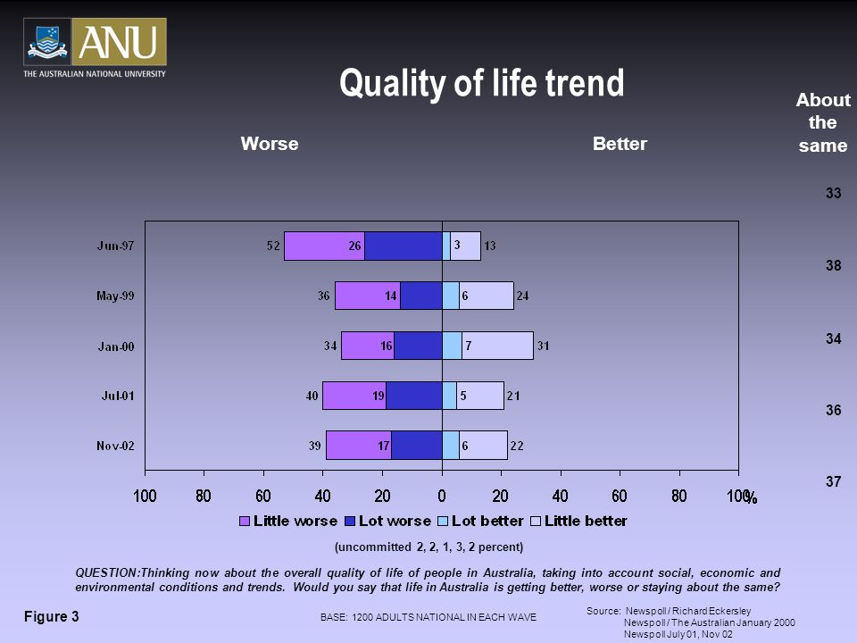 Quality of life trend Worse Better 33 38 34 36 About the same Figure 3 Source: Newspoll / Richard Eckersley Newspoll / The Australian January 2000 Newspoll July 01, Nov 02 37 QUESTION:Thinking now about the overall quality of life of people in Australia, taking into account social, economic and environmental conditions and trends.