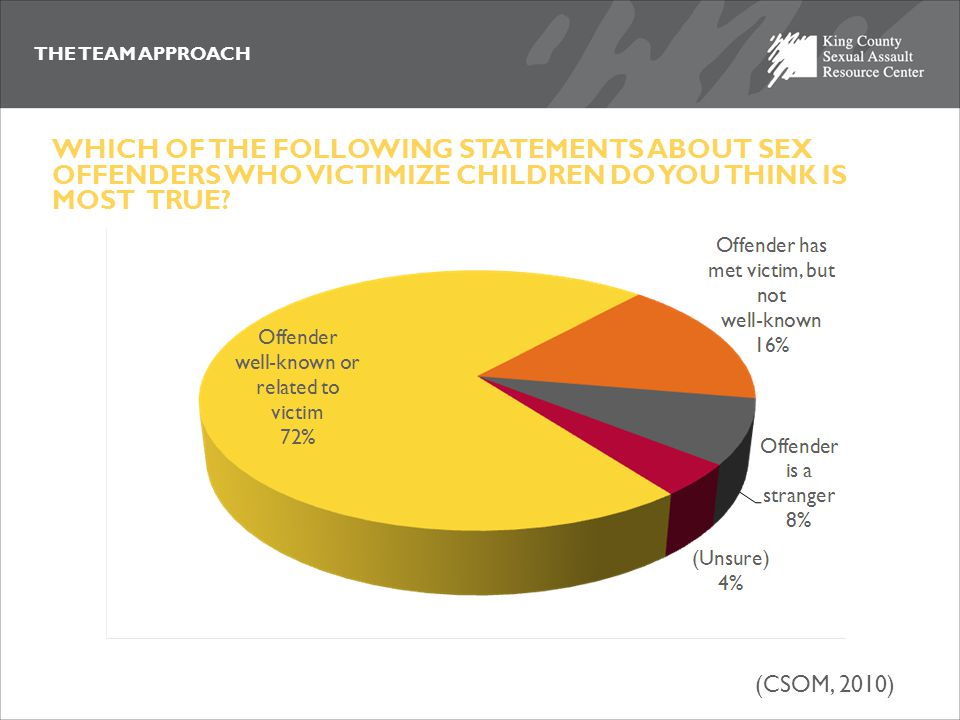 THE TEAM APPROACH WHICH OF THE FOLLOWING STATEMENTS ABOUT SEX OFFENDERS WHO VICTIMIZE CHILDREN DO YOU THINK IS MOST TRUE? (CSOM, 2010)