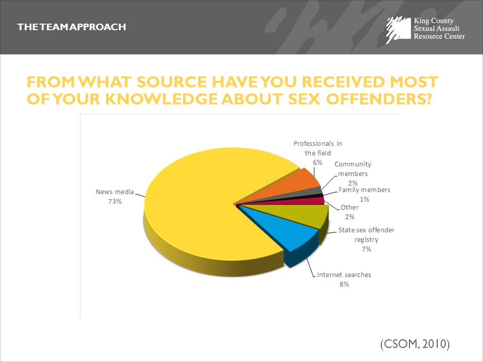 THE TEAM APPROACH FROM WHAT SOURCE HAVE YOU RECEIVED MOST OF YOUR KNOWLEDGE ABOUT SEX OFFENDERS? (CSOM, 2010)