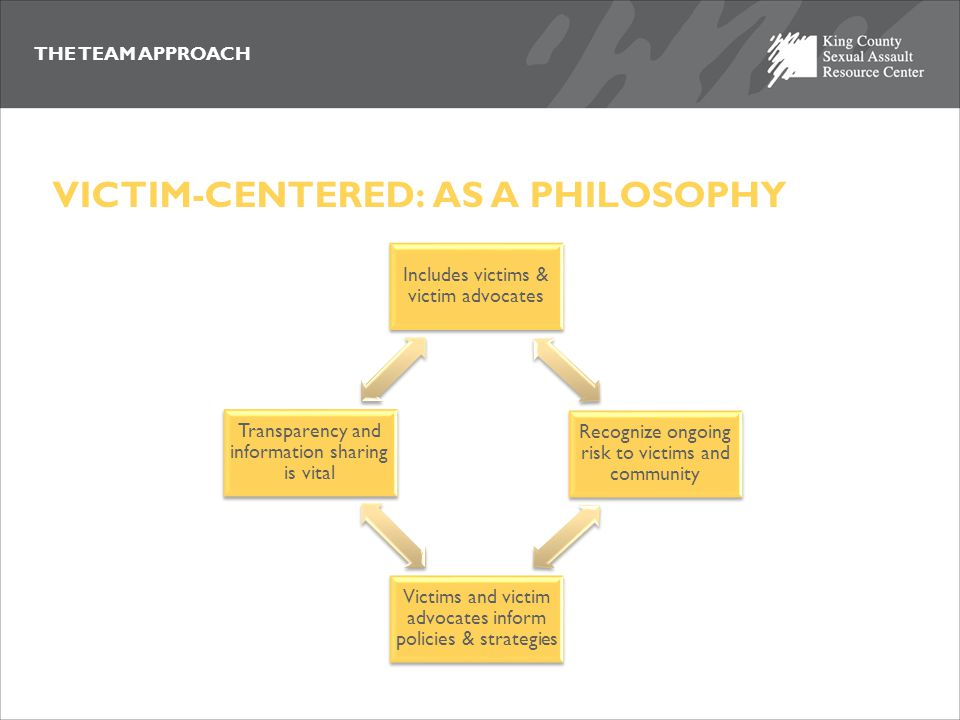 THE TEAM APPROACH VICTIM-CENTERED: AS A METHOD Three Dimensions REFRAME SEEK INPUT BROADEN