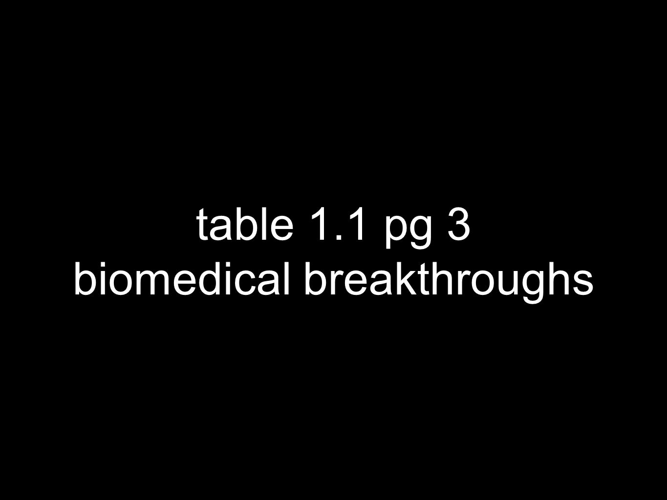 table 1.1 pg 3 biomedical breakthroughs