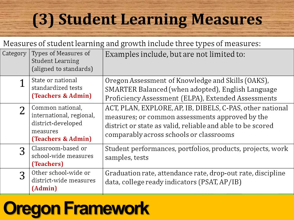 (3) Student Learning Measures CategoryTypes of Measures of Student Learning (aligned to standards) Examples include, but are not limited to: 1 State or national standardized tests (Teachers & Admin) Oregon Assessment of Knowledge and Skills (OAKS), SMARTER Balanced (when adopted), English Language Proficiency Assessment (ELPA), Extended Assessments 2 Common national, international, regional, district-developed measures (Teachers & Admin) ACT, PLAN, EXPLORE, AP, IB, DIBELS, C-PAS, other national measures; or common assessments approved by the district or state as valid, reliable and able to be scored comparably across schools or classrooms 3 Classroom-based or school-wide measures (Teachers) Student performances, portfolios, products, projects, work samples, tests 3 Other school-wide or district-wide measures (Admin) Graduation rate, attendance rate, drop-out rate, discipline data, college ready indicators (PSAT, AP/IB) Measures of student learning and growth include three types of measures: Oregon Framework