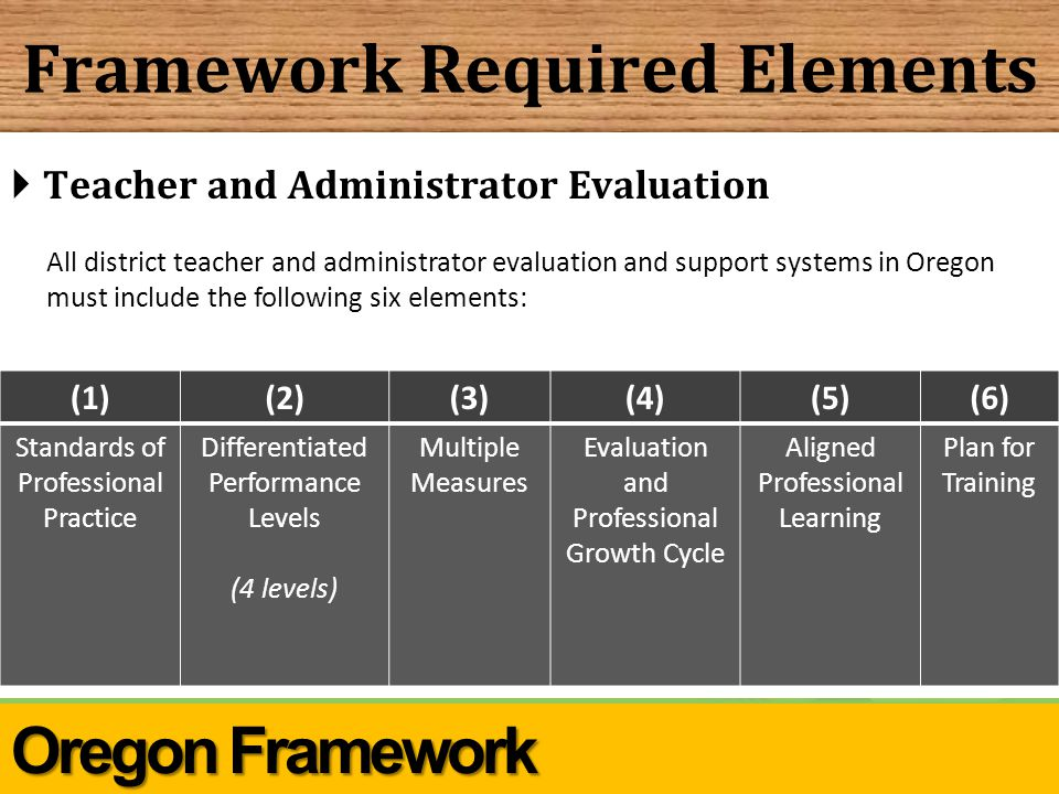 Framework Required Elements  Teacher and Administrator Evaluation All district teacher and administrator evaluation and support systems in Oregon must include the following six elements: (1)(2)(3)(4)(5)(6) Standards of Professional Practice Differentiated Performance Levels (4 levels) Multiple Measures Evaluation and Professional Growth Cycle Aligned Professional Learning Plan for Training Oregon Framework