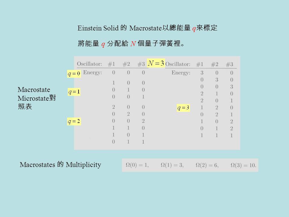 Einstein Solid 的 Macrostate 以總能量 q 來標定 Macrostate Microstate 對 照表 Macrostates 的 Multiplicity 將能量 q 分配給 N 個量子彈簧裡。