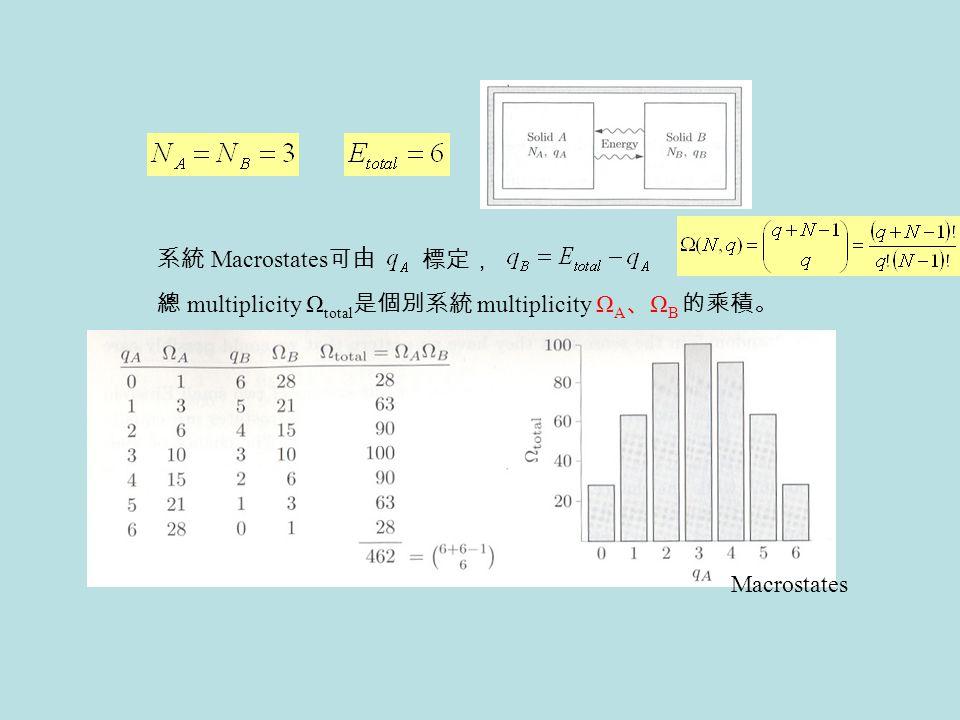 系統 Macrostates 可由 標定, 總 multiplicity Ω total 是個別系統 multiplicity Ω A 、 Ω B 的乘積。 Macrostates
