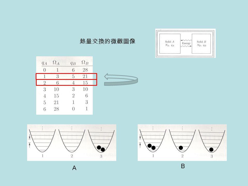 A B 熱量交換的微觀圖像