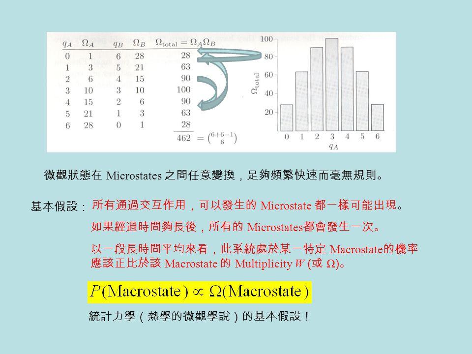 所有通過交互作用,可以發生的 Microstate 都一樣可能出現。 如果經過時間夠長後,所有的 Microstates 都會發生一次。 以一段長時間平均來看,此系統處於某一特定 Macrostate 的機率 應該正比於該 Macrostate 的 Multiplicity W ( 或 Ω ) 。