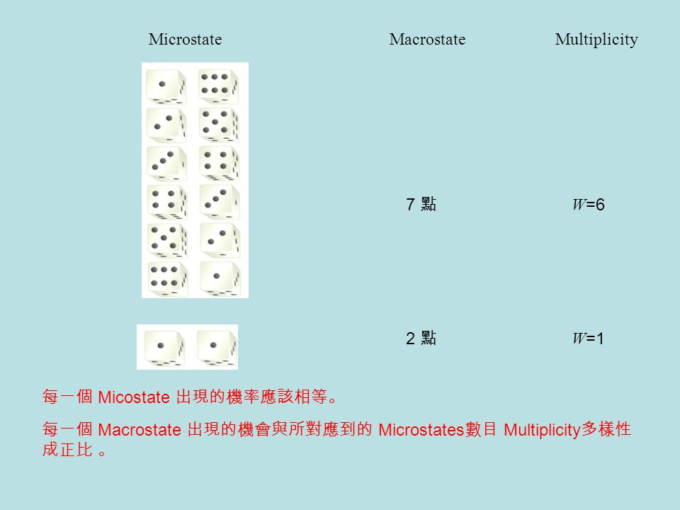 Microstate 7 點 2 點 MacrostateMultiplicity 每一個 Macrostate 出現的機會與所對應到的 Microstates 數目 Multiplicity 多樣性 成正比 。 W =6 W =1 每一個 Micostate 出現的機率應該相等。