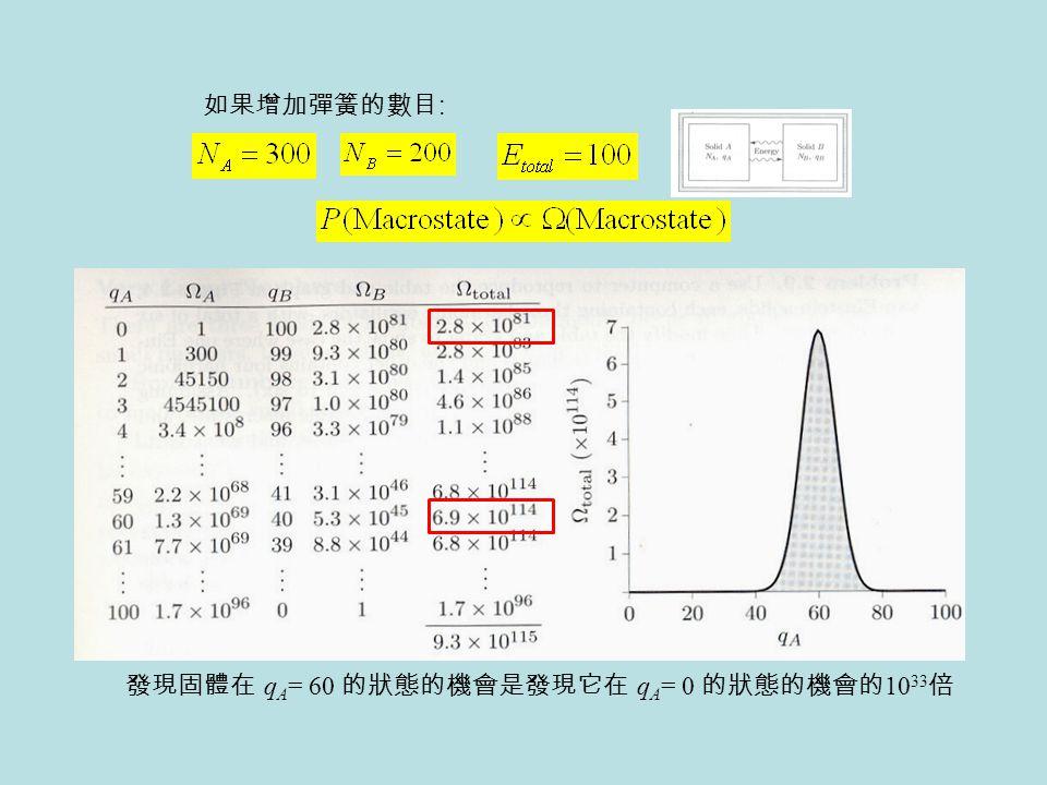 發現固體在 q A = 60 的狀態的機會是發現它在 q A = 0 的狀態的機會的 10 33 倍 如果增加彈簧的數目 :