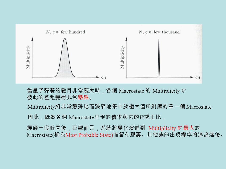 當量子彈簧的數目非常龐大時,各個 Macrostate 的 Multiplicity W 彼此的差距變得非常懸殊。 因此,既然各個 Macrostate 出現的機率與它的 W 成正比, Multiplicity 將非常懸殊地而狹窄地集中於極大值所對應的單一個 Macrostate 經過一段時間後,巨