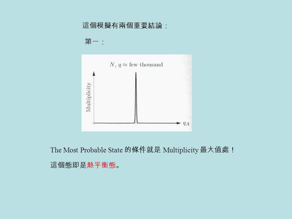 The Most Probable State 的條件就是 Multiplicity 最大值處! 這個模擬有兩個重要結論: 第一: 這個態即是熱平衡態。