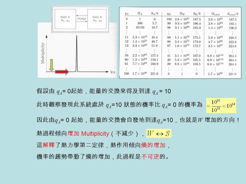 熱過程傾向增加 Multiplicity (不減少), 機率的趨勢帶動了熵的增加,此過程是不可逆的。 假設由 q A = 0 起始,能量的交換來得及到達 q A = 10 此時觀察發現此系統處於 q A =10 狀態的機率比 q A = 0 的機率為 因此由 q A = 0 起始,能量的交換會自發地