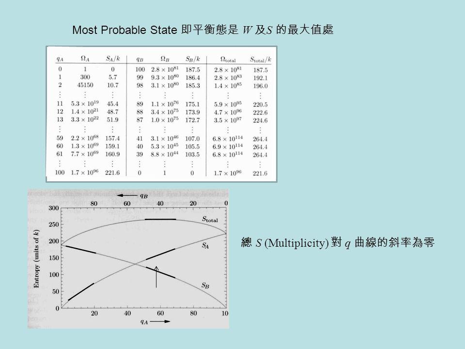 Most Probable State 即平衡態是 W 及 S 的最大值處 總 S (Multiplicity) 對 q 曲線的斜率為零