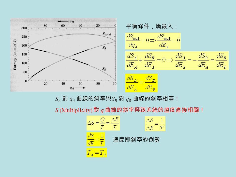 平衡條件,熵最大: 溫度即斜率的倒數 S A 對 q A 曲線的斜率與 S B 對 q B 曲線的斜率相等! S (Multiplicity) 對 q 曲線的斜率與該系統的溫度直接相關!