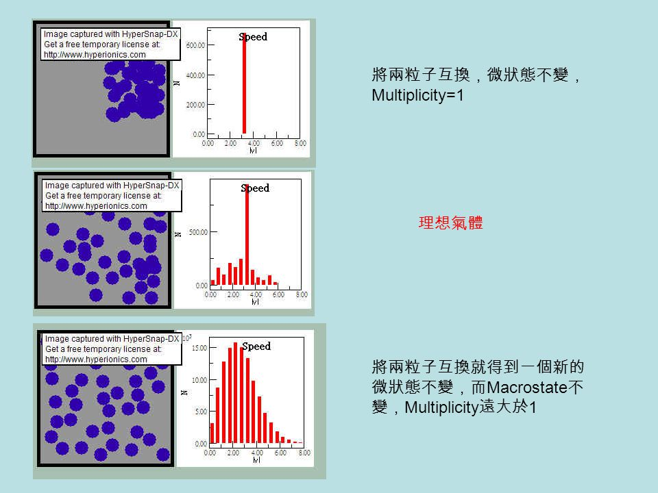 將兩粒子互換,微狀態不變, Multiplicity=1 將兩粒子互換就得到一個新的 微狀態不變,而 Macrostate 不 變, Multiplicity 遠大於 1 理想氣體