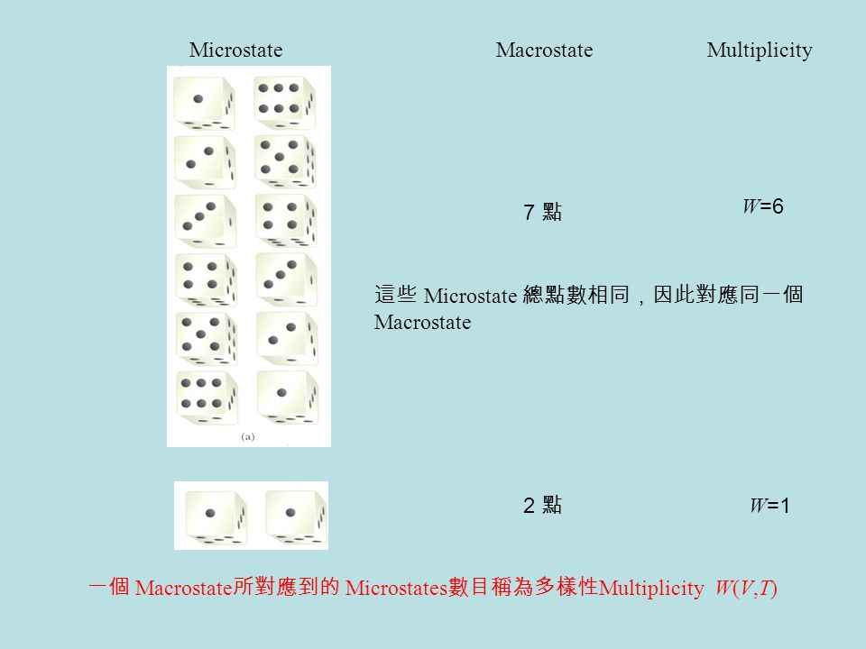 Microstate 7 點 2 點 MacrostateMultiplicity 一個 Macrostate 所對應到的 Microstates 數目稱為多樣性 Multiplicity W(V,T) W =6 W =1 這些 Microstate 總點數相同,因此對應同一個 Macrostate