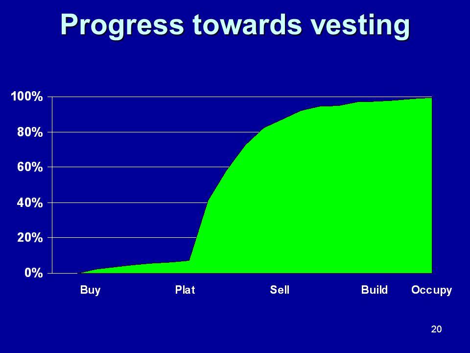 20 Progress towards vesting