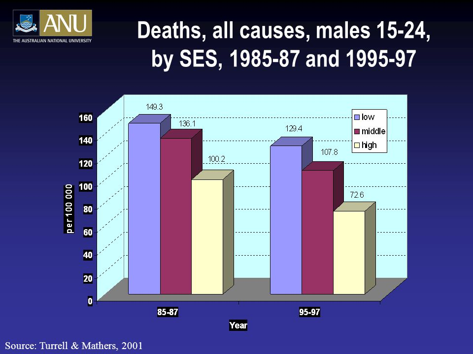 Deaths, all causes, males 15-24, by SES, 1985-87 and 1995-97 Source: Turrell & Mathers, 2001