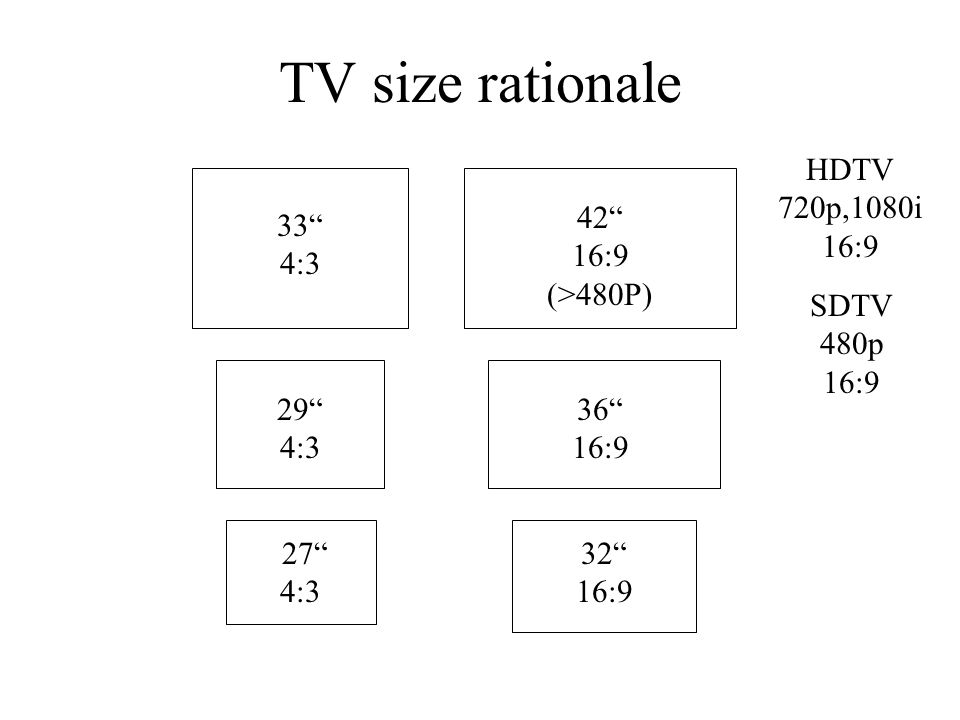 TV size rationale SDTV 480p 16:9 HDTV 720p,1080i 16:9 27 4:3 29 4:3 33 4:3 42 16:9 (>480P) 36 16:9 32 16:9