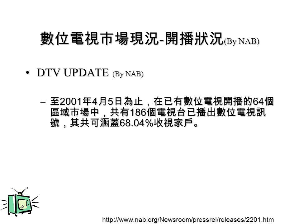 數位電視市場現況 - 開播狀況 (By NAB) DTV UPDATE (By NAB)DTV UPDATE (By NAB) – 至 2001 年 4 月 5 日為止,在已有數位電視開播的 64 個 區域市場中,共有 186 個電視台已播出數位電視訊 號,其共可涵蓋 68.04% 收視家戶。 http://www.nab.org/Newsroom/pressrel/releases/2201.htm http://www.nab.org/Newsroom/pressrel/releases/2201.htm