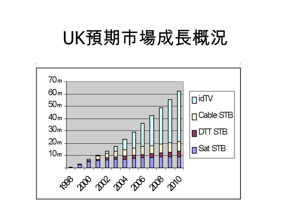 UK 預期市場成長概況