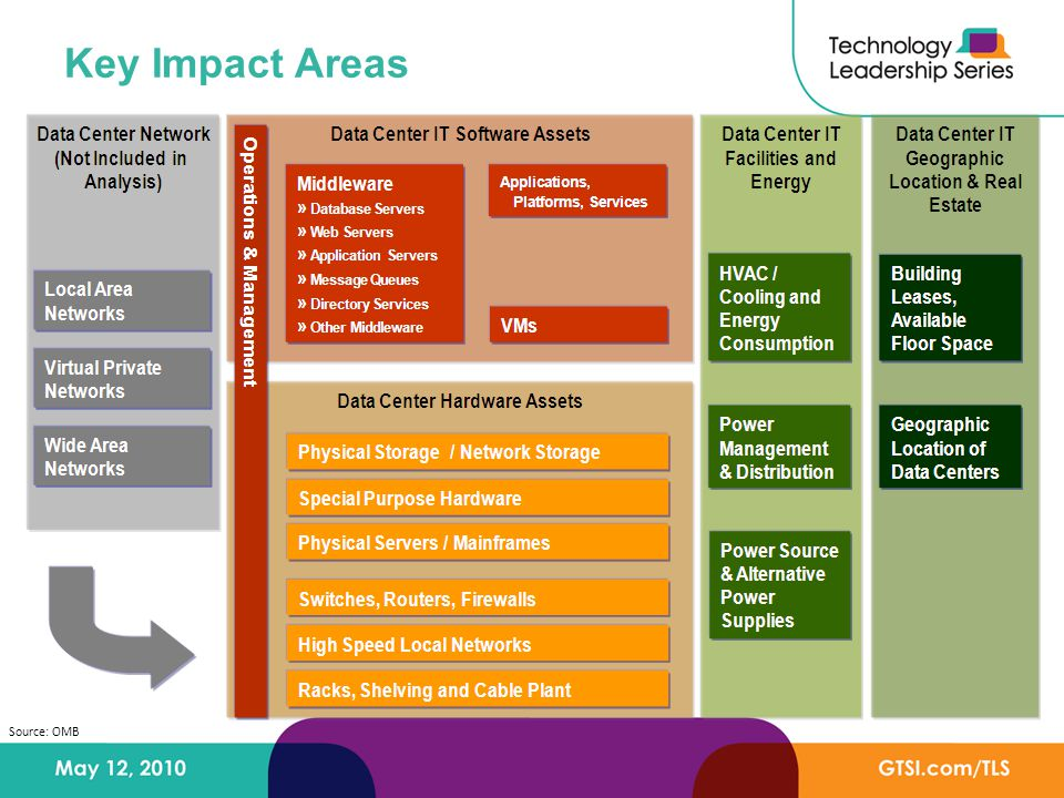 Key Impact Areas Source: OMB