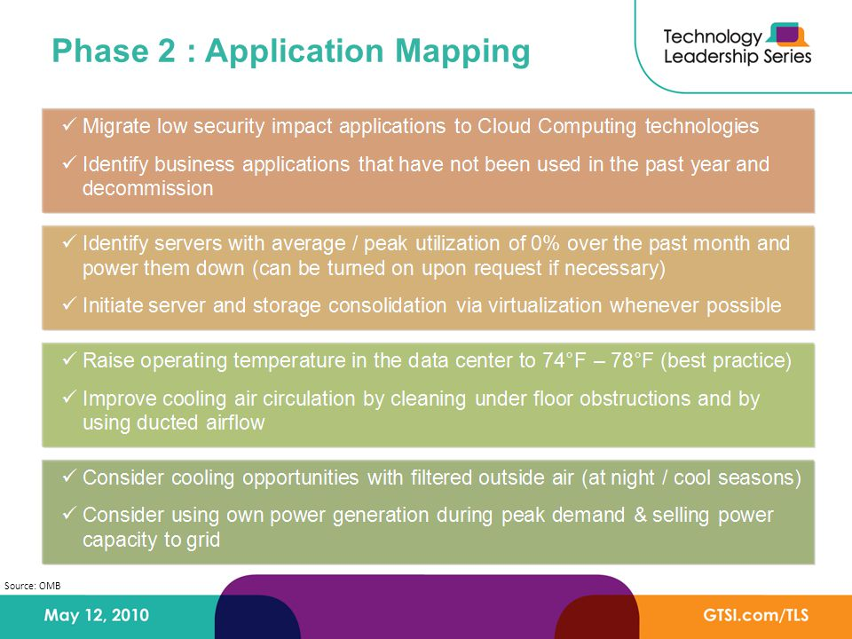 Phase 2 : Application Mapping Source: OMB