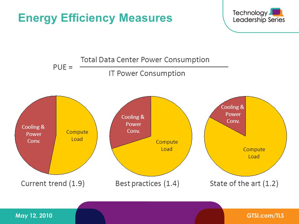 Energy Efficiency Measures Current trend (1.9)Best practices (1.4) Cooling & Power Conv.