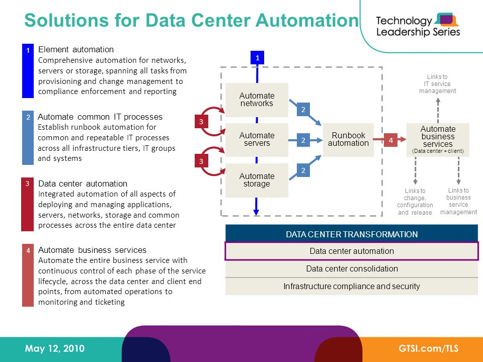 Solutions for Data Center Automation Element automation Comprehensive automation for networks, servers or storage, spanning all tasks from provisioning and change management to compliance enforcement and reporting 1 Data center automation Integrated automation of all aspects of deploying and managing applications, servers, networks, storage and common processes across the entire data center 3 Automate common IT processes Establish runbook automation for common and repeatable IT processes across all infrastructure tiers, IT groups and systems 2 DATA CENTER TRANSFORMATION Data center automation Data center consolidation Infrastructure compliance and security Automate business services Automate the entire business service with continuous control of each phase of the service lifecycle, across the data center and client end points, from automated operations to monitoring and ticketing 4 Automate servers Automate networks Automate storage 1 Links to IT service management Links to business service management Links to change, configuration and release Runbook automation 3 3 Automate business services (Data center + client) 42 2 2
