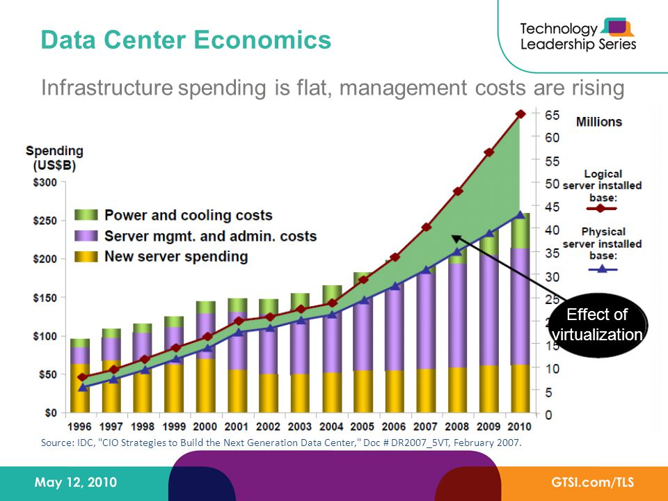 4 Data Center Economics Effect of virtualization Infrastructure spending is flat, management costs are rising Source: IDC, CIO Strategies to Build the Next Generation Data Center, Doc # DR2007_5VT, February 2007.