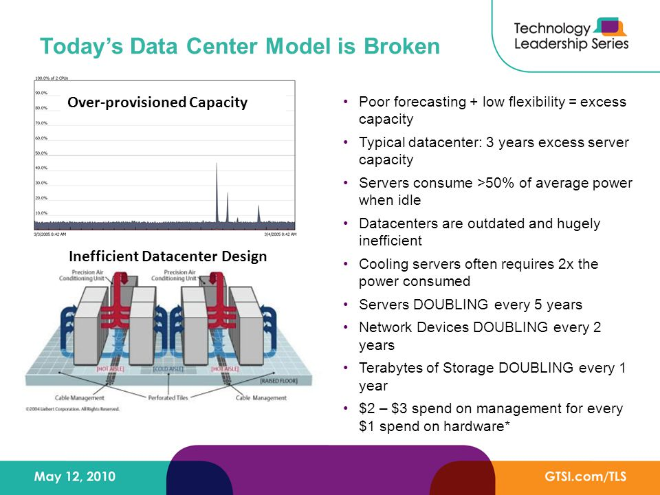 Today's Data Center Model is Broken Poor forecasting + low flexibility = excess capacity Typical datacenter: 3 years excess server capacity Servers consume >50% of average power when idle Datacenters are outdated and hugely inefficient Cooling servers often requires 2x the power consumed Servers DOUBLING every 5 years Network Devices DOUBLING every 2 years Terabytes of Storage DOUBLING every 1 year $2 – $3 spend on management for every $1 spend on hardware* Over-provisioned Capacity Inefficient Datacenter Design