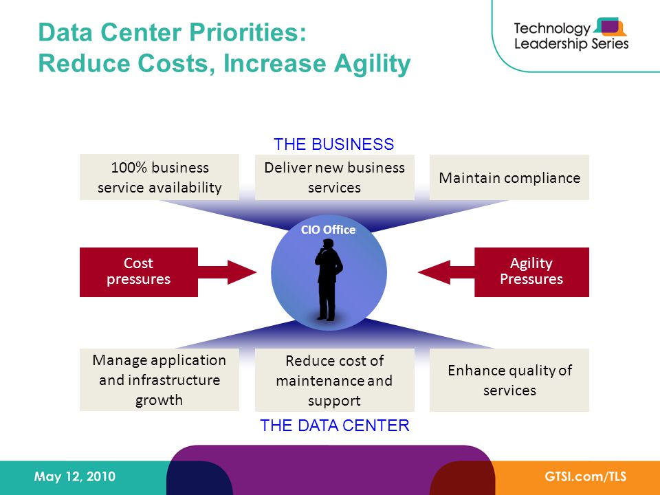 7 Data Center Priorities: Reduce Costs, Increase Agility THE BUSINESS THE DATA CENTER Reduce cost of maintenance and support Enhance quality of services Manage application and infrastructure growth Deliver new business services Maintain compliance 100% business service availability Cost pressures Agility Pressures CIO Office