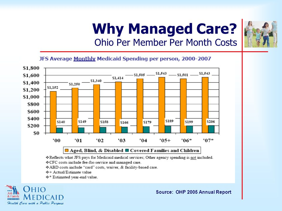 Why Managed Care Ohio Per Member Per Month Costs Source: OHP 2005 Annual Report