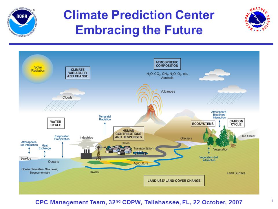 1 Climate Prediction Center Embracing the Future CPC Management Team, 32 nd CDPW, Tallahassee, FL, 22 October, 2007