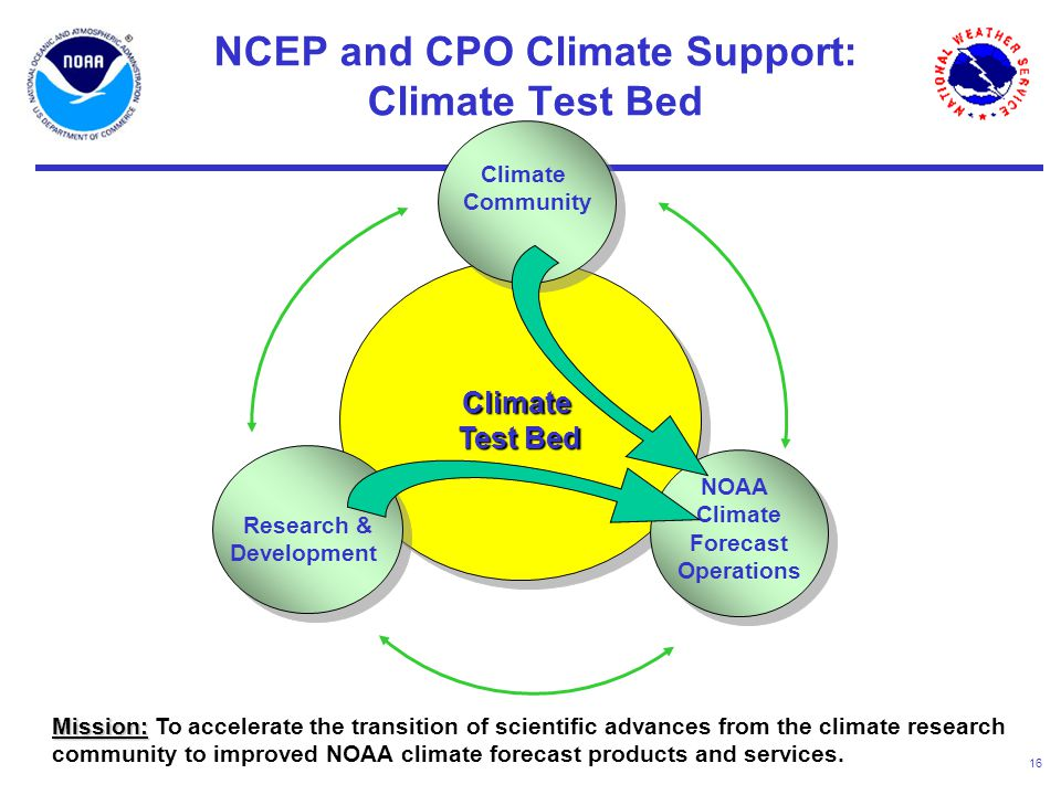 16 Climate Test Bed NCEP and CPO Climate Support: Climate Test Bed Climate Community Climate Community Research & Development Research & Development NOAA Climate Forecast Operations NOAA Climate Forecast Operations Mission: Mission: To accelerate the transition of scientific advances from the climate research community to improved NOAA climate forecast products and services.