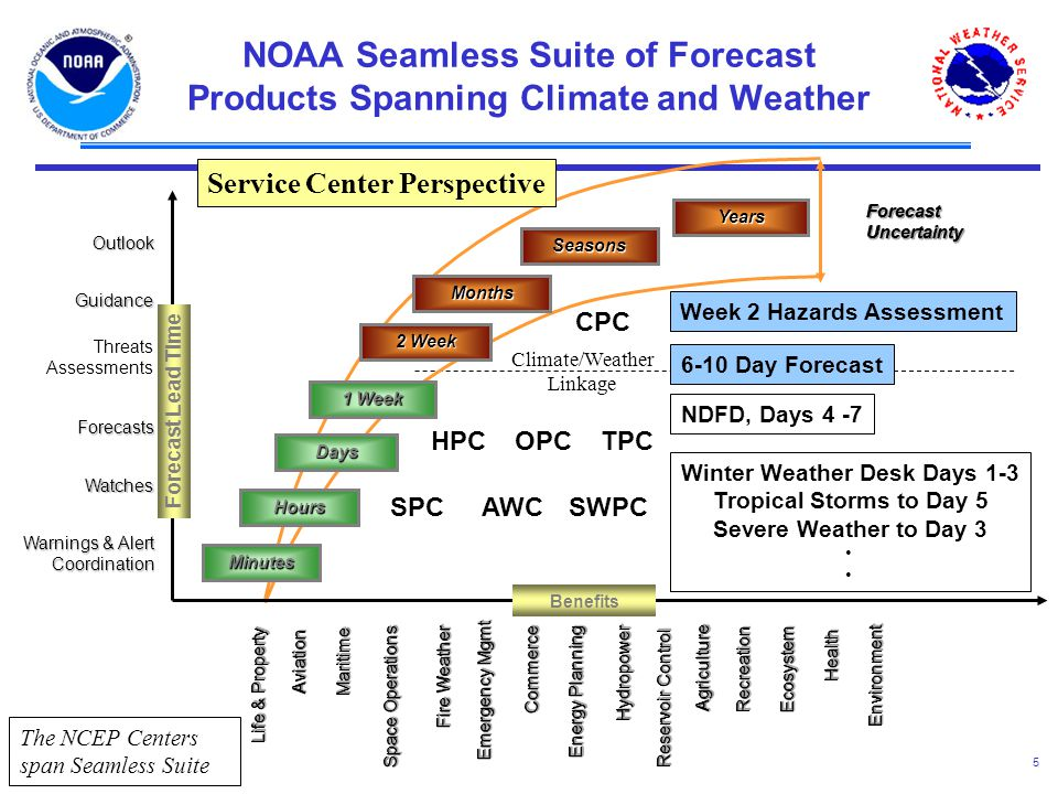 5 Climate/Weather Linkage Week 2 Hazards Assessment ForecastUncertaintyForecastUncertainty Minutes Hours Days 1 Week 2 Week Months Seasons Years NOAA Seamless Suite of Forecast Products Spanning Climate and Weather CPC Forecast Lead Time Warnings & Alert Coordination Watches Forecasts Threats Assessments Guidance Outlook Benefits TPCOPC HPC SWPCAWCSPC Service Center Perspective Winter Weather Desk Days 1-3 Tropical Storms to Day 5 Severe Weather to Day 3 NDFD, Days 4 -7 6-10 Day Forecast MaritimeMaritime Life & Property Space Operations RecreationRecreation EcosystemEcosystem EnvironmentEnvironment Emergency Mgmt AgricultureAgriculture Reservoir Control Energy Planning CommerceCommerce HydropowerHydropower Fire Weather HealthHealth AviationAviation The NCEP Centers span Seamless Suite