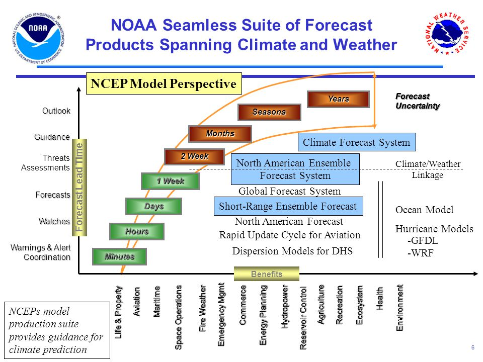 6 Climate/Weather Linkage ForecastUncertaintyForecastUncertainty Minutes Hours Days 1 Week 2 Week Months Seasons Years NOAA Seamless Suite of Forecast Products Spanning Climate and Weather North American Ensemble Forecast System Climate Forecast System Forecast Lead Time Warnings & Alert Coordination Watches Forecasts Threats Assessments Guidance Outlook Benefits Short-Range Ensemble Forecast Ocean Model Hurricane Models Global Forecast System North American Forecast Rapid Update Cycle for Aviation Dispersion Models for DHS -GFDL -WRF NCEP Model Perspective MaritimeMaritime Life & Property Space Operations RecreationRecreation EcosystemEcosystem EnvironmentEnvironment Emergency Mgmt AgricultureAgriculture Reservoir Control Energy Planning CommerceCommerce HydropowerHydropower Fire Weather HealthHealth AviationAviation NCEPs model production suite provides guidance for climate prediction