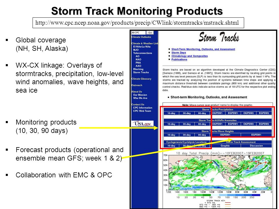 Storm Track Monitoring Products  Global coverage (NH, SH, Alaska)  WX-CX linkage: Overlays of stormtracks, precipitation, low-level wind anomalies, wave heights, and sea ice http://www.cpc.ncep.noaa.gov/products/precip/CWlink/stormtracks/mstrack.shtml  Monitoring products (10, 30, 90 days)  Forecast products (operational and ensemble mean GFS; week 1 & 2)  Collaboration with EMC & OPC