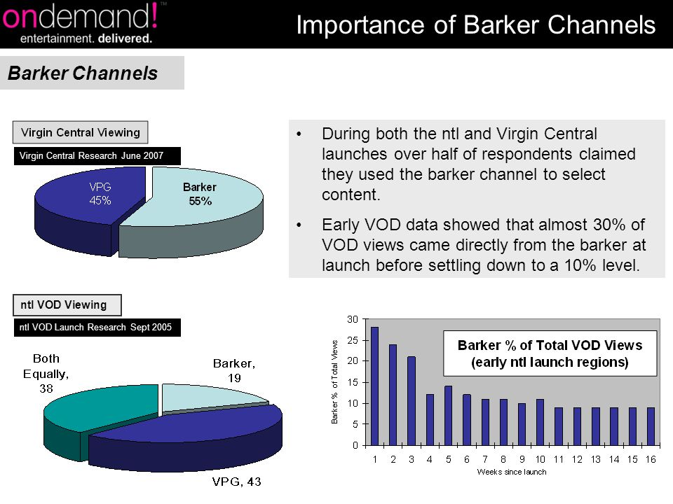 During both the ntl and Virgin Central launches over half of respondents claimed they used the barker channel to select content.