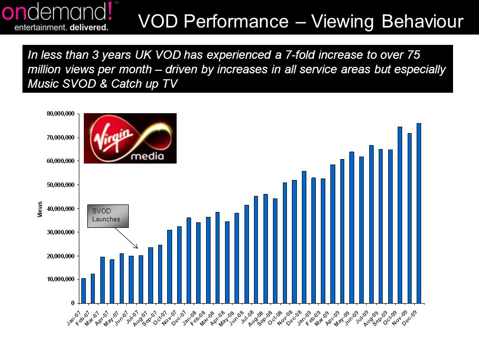 SVOD Launches VOD Performance – Viewing Behaviour In less than 3 years UK VOD has experienced a 7-fold increase to over 75 million views per month – driven by increases in all service areas but especially Music SVOD & Catch up TV