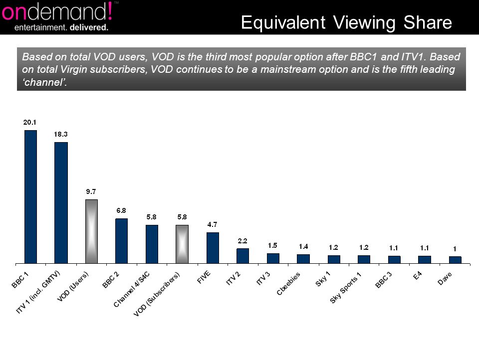 Based on total VOD users, VOD is the third most popular option after BBC1 and ITV1.