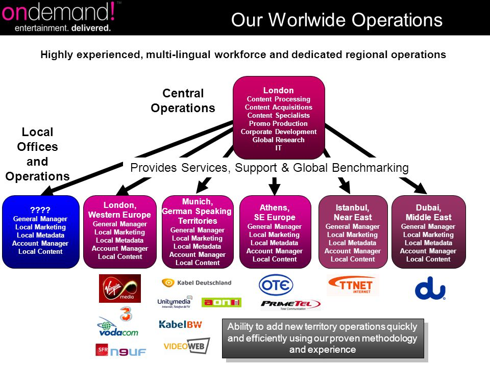 London, Western Europe General Manager Local Marketing Local Metadata Account Manager Local Content Munich, German Speaking Territories General Manager Local Marketing Local Metadata Account Manager Local Content Athens, SE Europe General Manager Local Marketing Local Metadata Account Manager Local Content Istanbul, Near East General Manager Local Marketing Local Metadata Account Manager Local Content Local Offices and Operations Central Operations Dubai, Middle East General Manager Local Marketing Local Metadata Account Manager Local Content Provides Services, Support & Global Benchmarking Our Worlwide Operations Ability to add new territory operations quickly and efficiently using our proven methodology and experience Highly experienced, multi-lingual workforce and dedicated regional operations London Content Processing Content Acquisitions Content Specialists Promo Production Corporate Development Global Research IT ???.