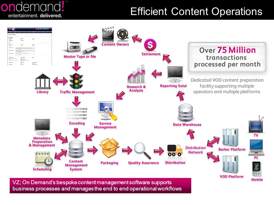 Efficient Content Operations VZ; On Demand's bespoke content management software supports business processes and manages the end to end operational workflows