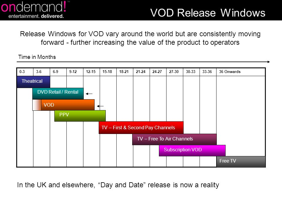 VOD Release Windows Time in Months 0-33-66-99-1212-1515-1818-2121-2424-2727-3030-3333-3636 Onwards Release Windows for VOD vary around the world but are consistently moving forward - further increasing the value of the product to operators Free TV Theatrical DVD Retail / Rental VOD PPV TV – Free To Air Channels TV – First & Second Pay Channels Subscription VOD In the UK and elsewhere, Day and Date release is now a reality
