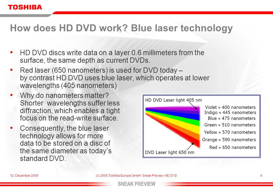 12. December 2005(c) 2005,Toshiba Europe GmbH. Sneak Preview: HD DVD6 How does HD DVD work.