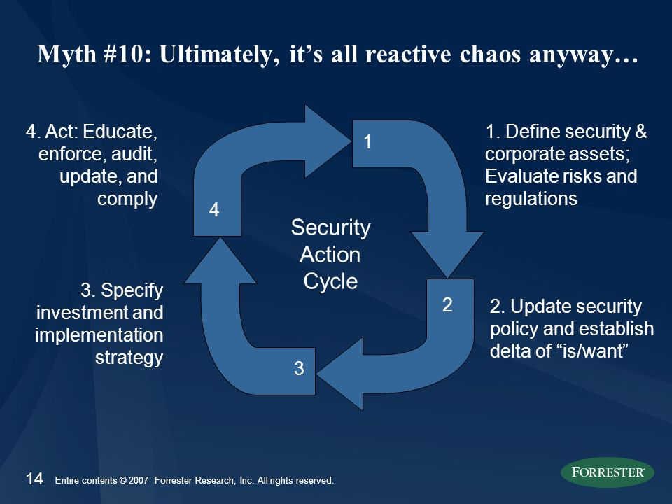 14 Entire contents © 2007 Forrester Research, Inc. All rights reserved. Myth #10: Ultimately, it's all reactive chaos anyway… 1. Define security & cor