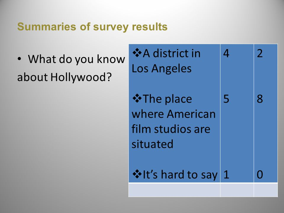 Summaries of survey results What do you know about Hollywood.