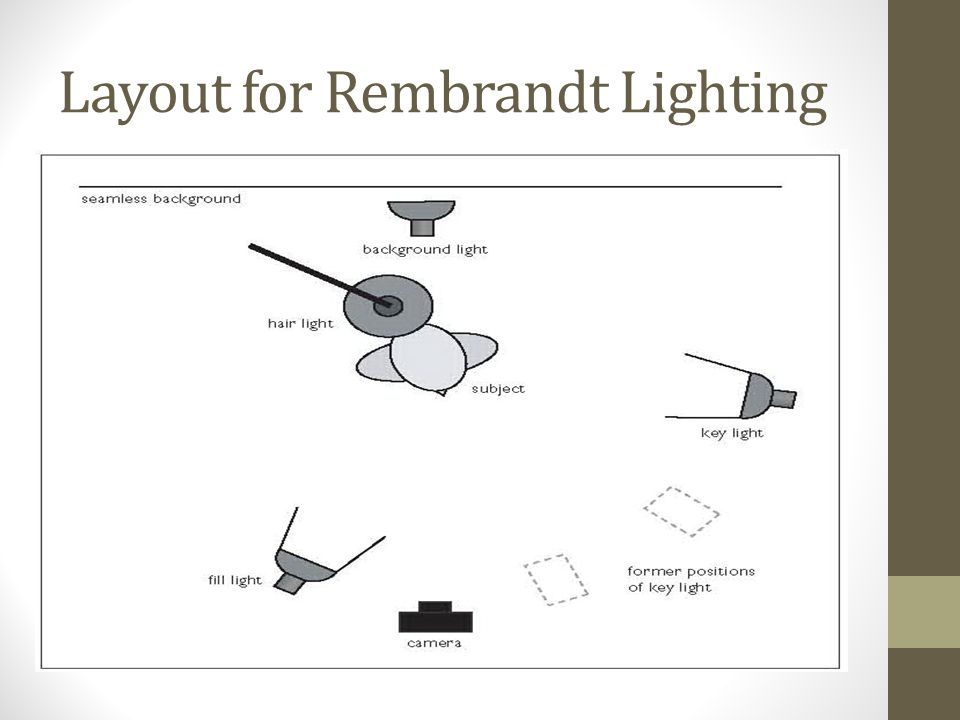 Layout for Rembrandt Lighting
