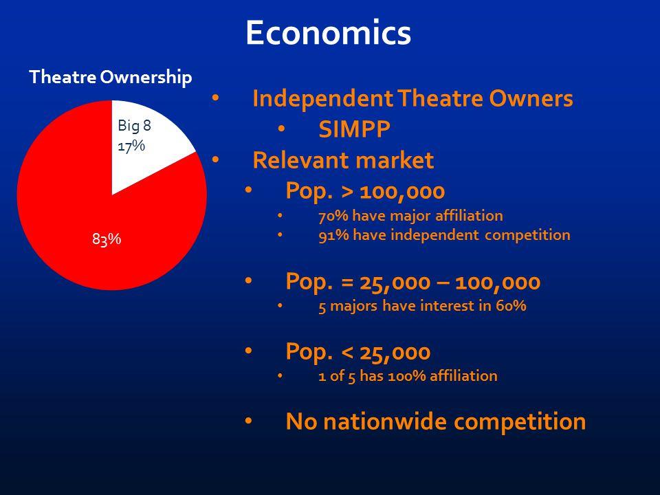 Economics Big 8 17% Independent Theatre Owners SIMPP Relevant market Pop.